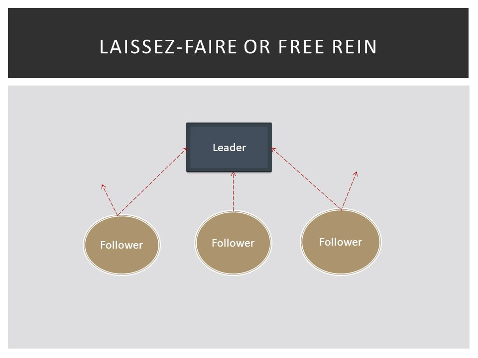 LAISSEZ-FAIRE OR FREE REIN Leader Follower
