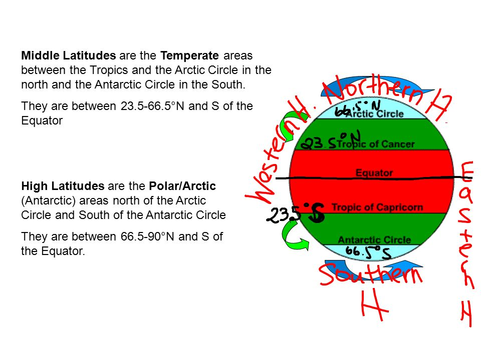Middle Latitudes are the Temperate areas between the Tropics and the Arctic Circle in the north and the Antarctic Circle in the South.