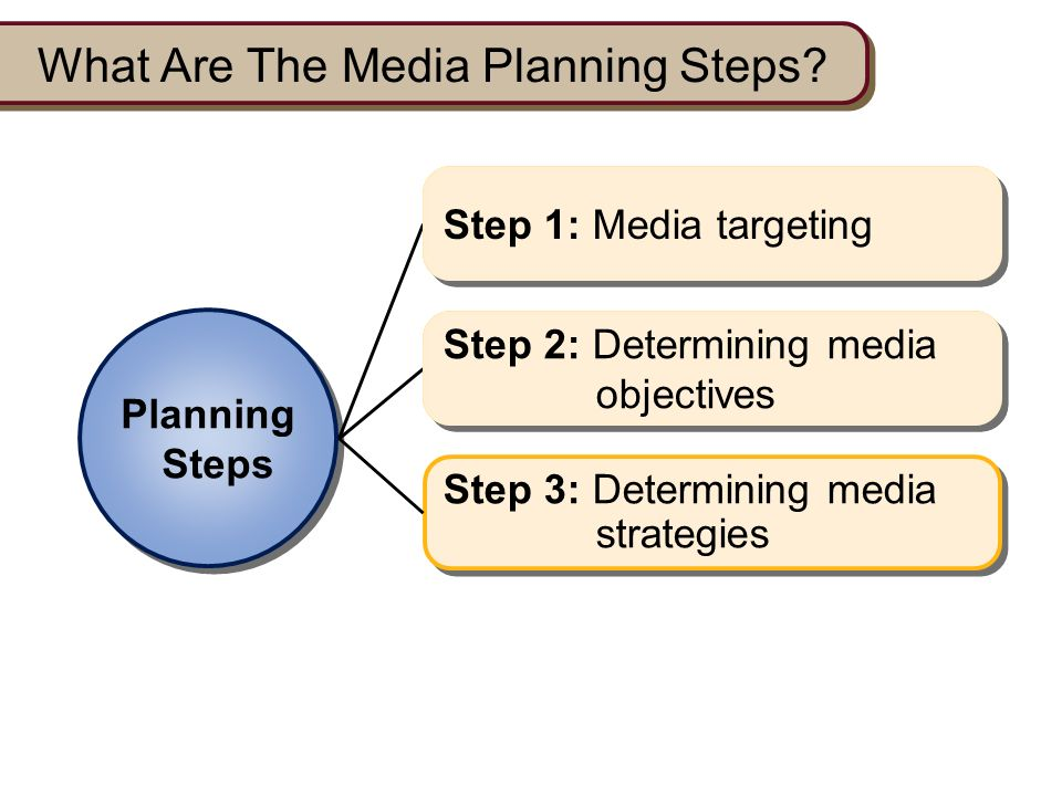 media planning strategies adopted by different Strategy in the global different currencies and this component of strategy planning also determines the relative importance of various company.