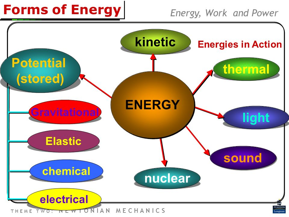 7 Types Of Energy 57378 | BITNOTE