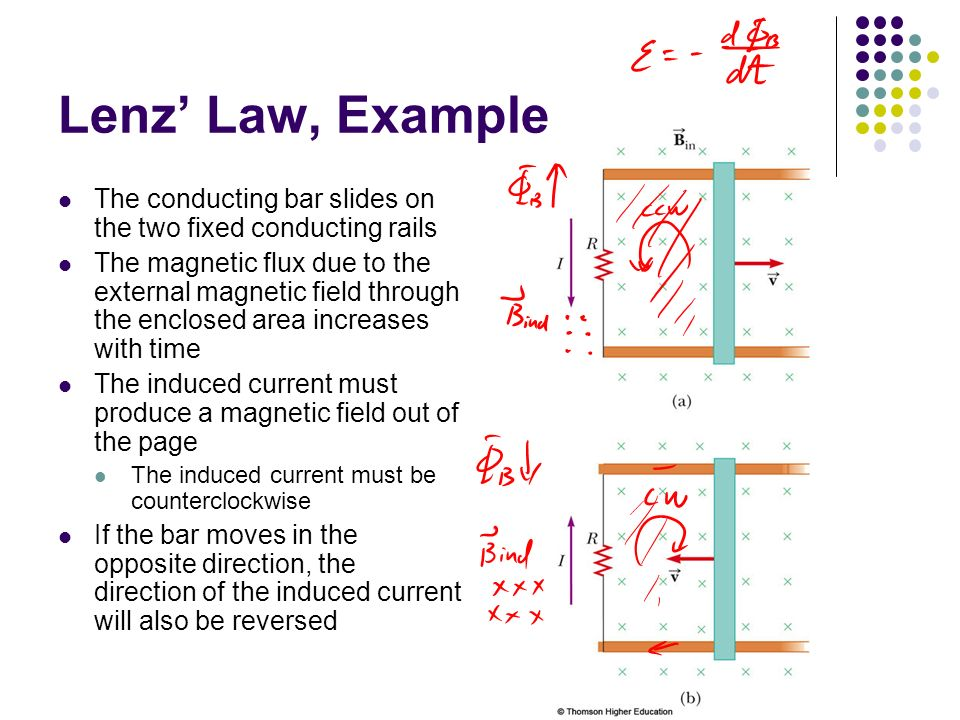 lenzs law and magnetic flux essay Homework help: solenoid lenzs law mar 13, 2013 #1 jinhuit95 i know since both induced magnetic flux are downwards, the direction of induced emf will be the same.