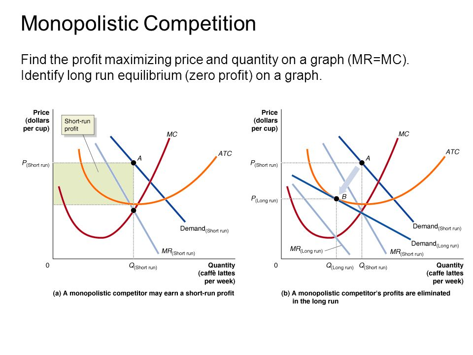 Sample questions for exam 3 chapters 121314 ppt download 19 monopolistic competition ccuart Image collections