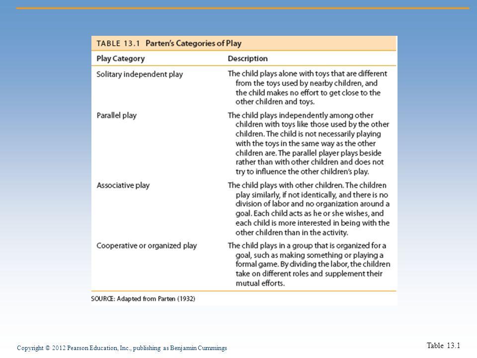 Copyright © 2012 Pearson Education, Inc., publishing as Benjamin Cummings Table 13.1