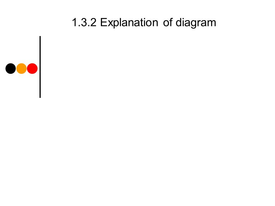 1.3.2 Explanation of diagram