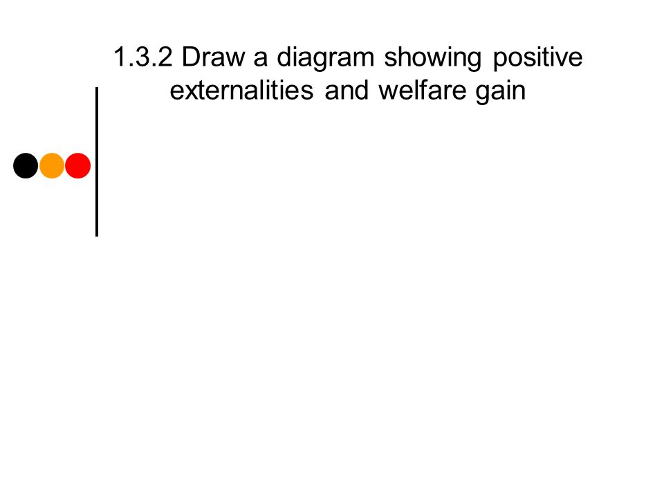 1.3.2 Draw a diagram showing positive externalities and welfare gain