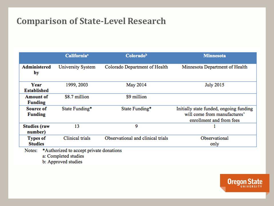 Comparison of State-Level Research
