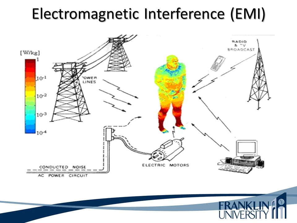 Electromagnetic Interference (EMI)
