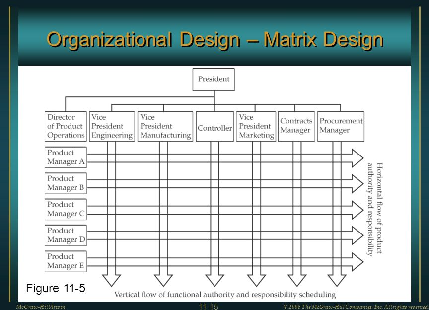 Organizational Design – Matrix Design McGraw-Hill/Irwin© 2006 The McGraw-Hill Companies, Inc.