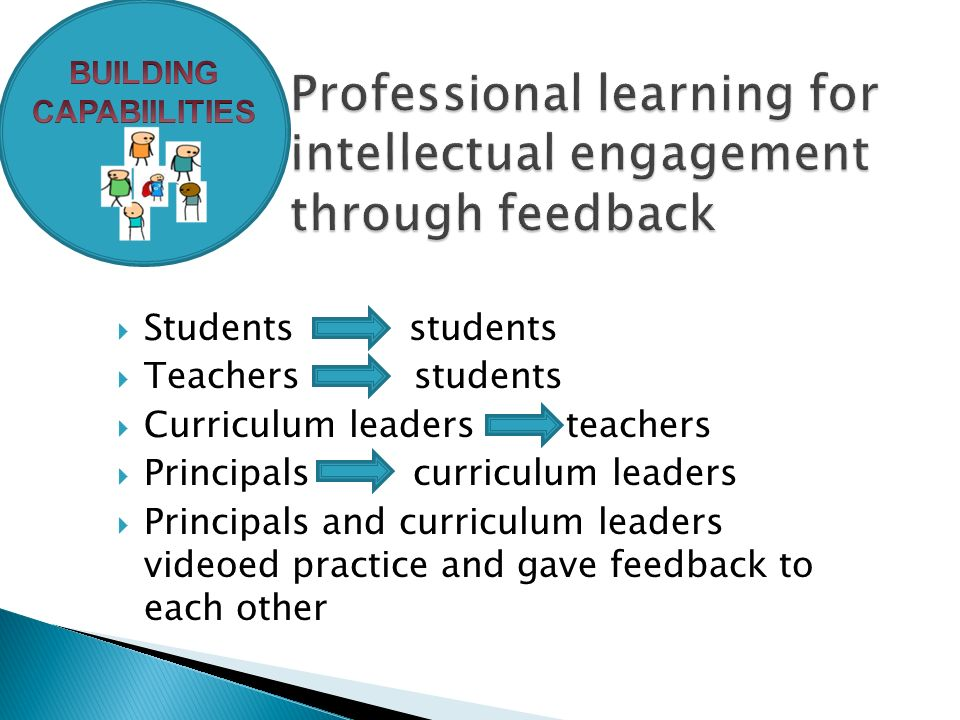  Students students  Teachers students  Curriculum leaders teachers  Principals curriculum leaders  Principals and curriculum leaders videoed practice and gave feedback to each other