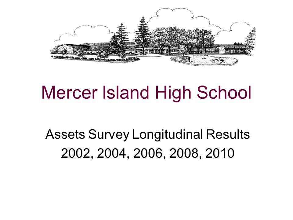 Mercer Island High School Assets Survey Longitudinal Results 2002, 2004, 2006, 2008, 2010