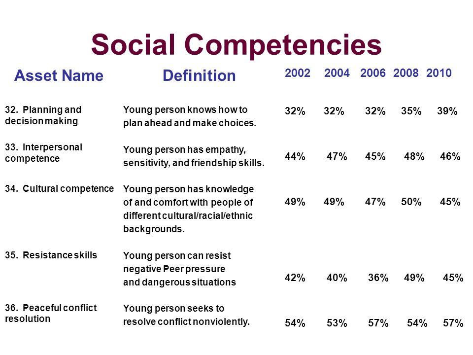 Social Competencies Asset NameDefinition 2002 2004 2006 2008 2010 32.