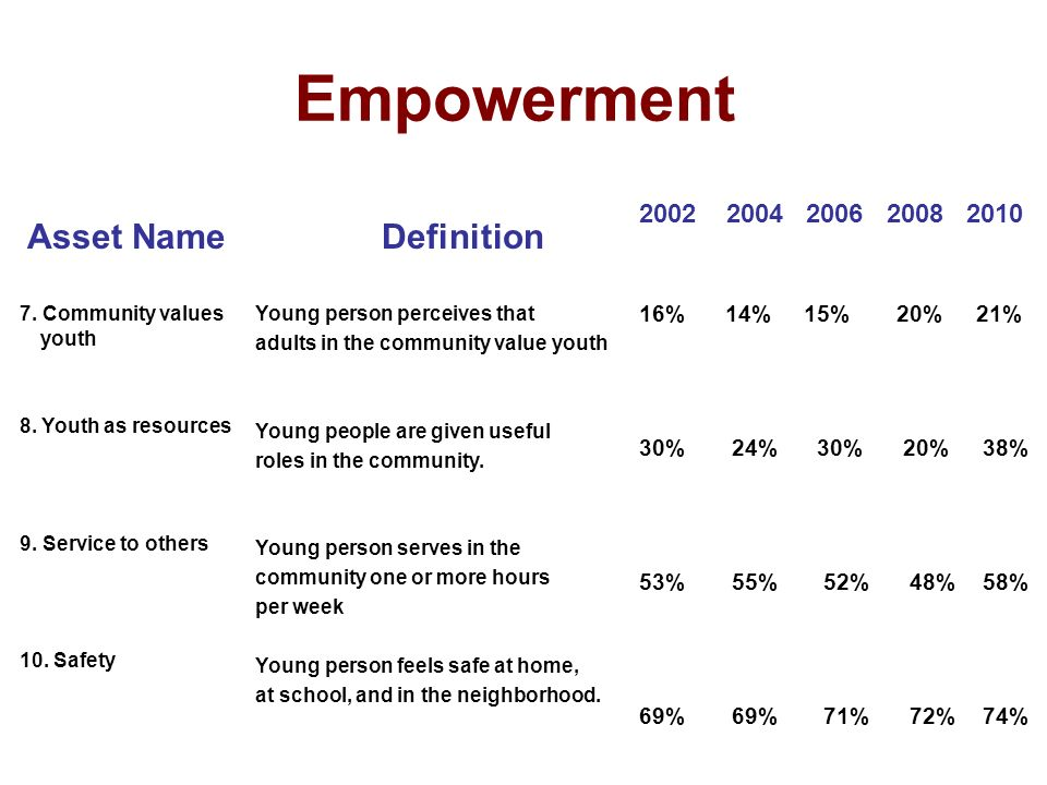 Empowerment Asset NameDefinition 7. Community values youth 8.