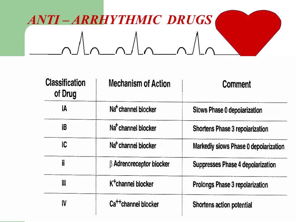ANTI – ARRHYTHMIC DRUGS