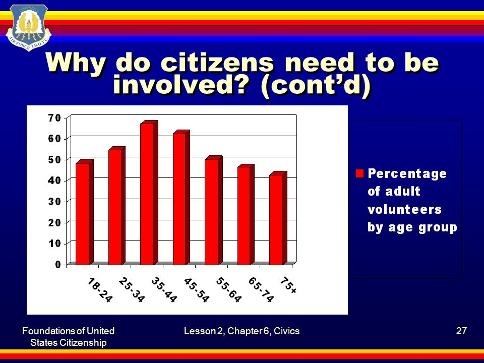 Foundations of United States Citizenship Lesson 2, Chapter 6, Civics27 Why do citizens need to be involved? (cont'd)