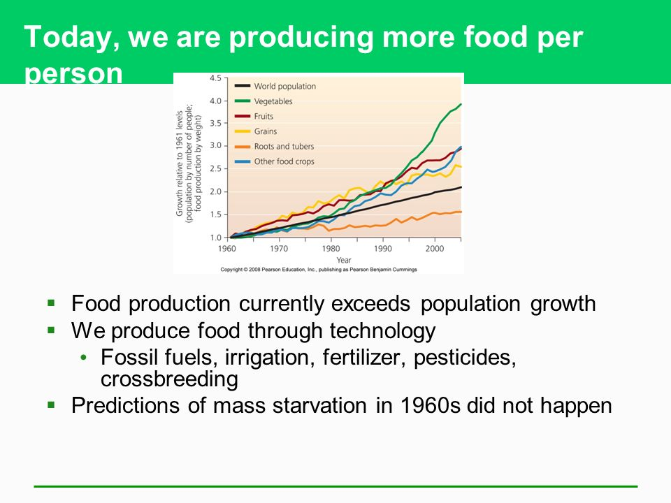 Today, we are producing more food per person  Food production currently exceeds population growth  We produce food through technology Fossil fuels, irrigation, fertilizer, pesticides, crossbreeding  Predictions of mass starvation in 1960s did not happen