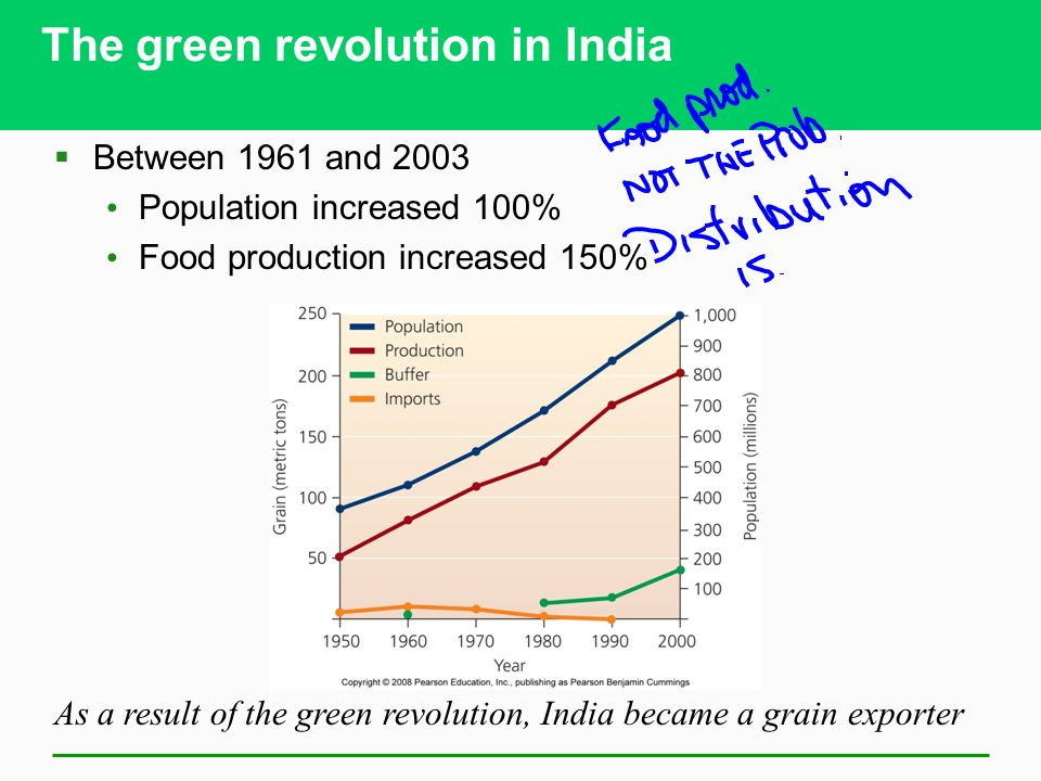 The green revolution in India  Between 1961 and 2003 Population increased 100% Food production increased 150% As a result of the green revolution, India became a grain exporter