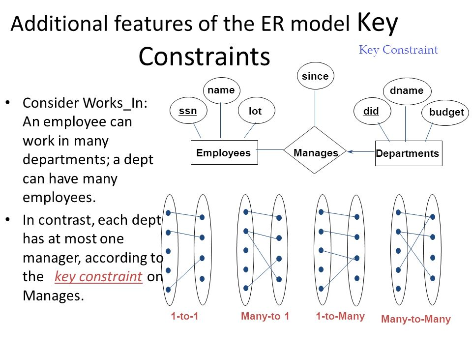 The entity relationship er model overview of db design additional features of the er model key constraints consider worksin an employee can work in ccuart Gallery