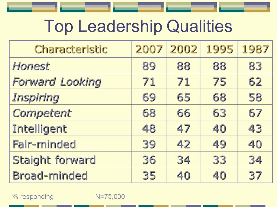 Top Leadership Qualities Characteristic2007200219951987 Honest89888883 Forward Looking 71717562 Inspiring69656858 Competent68666367 Intelligent48474043 Fair-minded39424940 Staight forward 36343334 Broad-minded35404037 % responding N=75,000