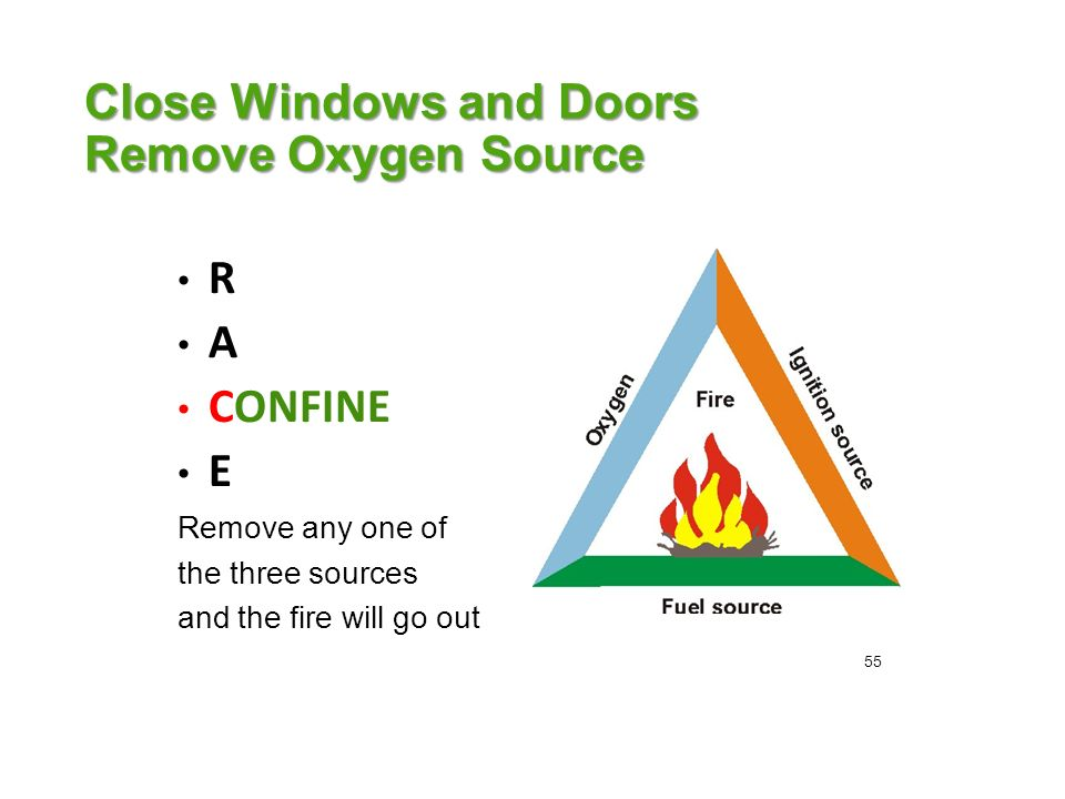 Close Windows and Doors Remove Oxygen Source R A CONFINE E Remove any one of the three sources and the fire will go out 55