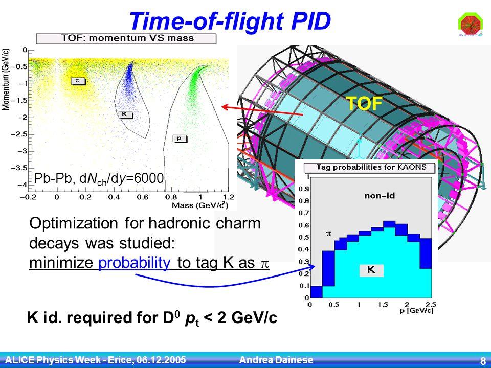 physics of flight