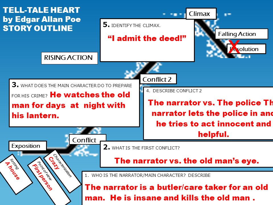 """an illustration of the mental state of the narrator in the short story a tell tale heart by edgar al Which of the following excerpts from the short story """"the tell-tale heart"""" by edgar allan poe best demonstrates the unreliability of the narrator - 1620135."""
