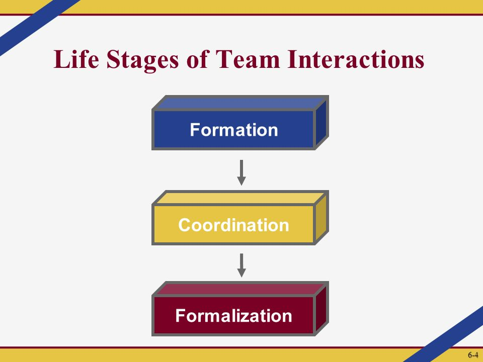 Life Stages of Team Interactions Formation Coordination Formalization 6-4