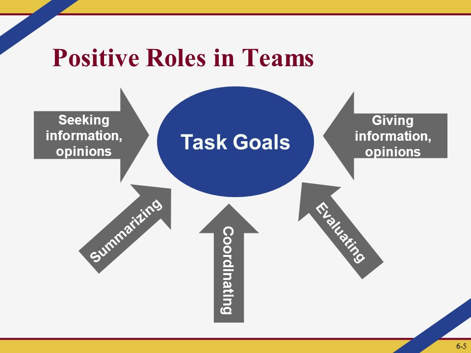 Positive Roles in Teams Task Goals Evaluating Seeking information, opinions Giving information, opinions Summarizing Coordinating 6-5
