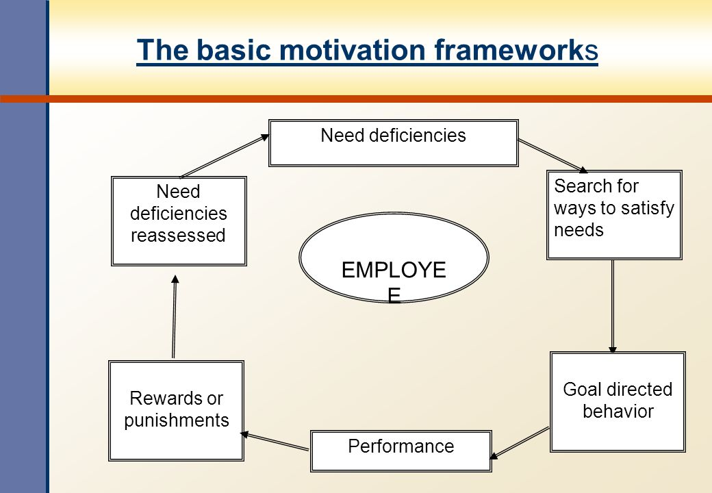 The basic motivation frameworks Need deficiencies Need deficiencies reassessed Search for ways to satisfy needs EMPLOYE E Rewards or punishments Goal directed behavior Performance