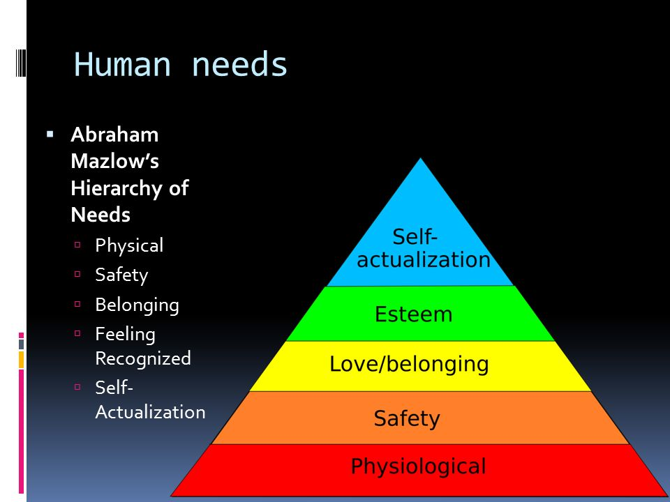 Human needs  Abraham Mazlow's Hierarchy of Needs  Physical  Safety  Belonging  Feeling Recognized  Self- Actualization
