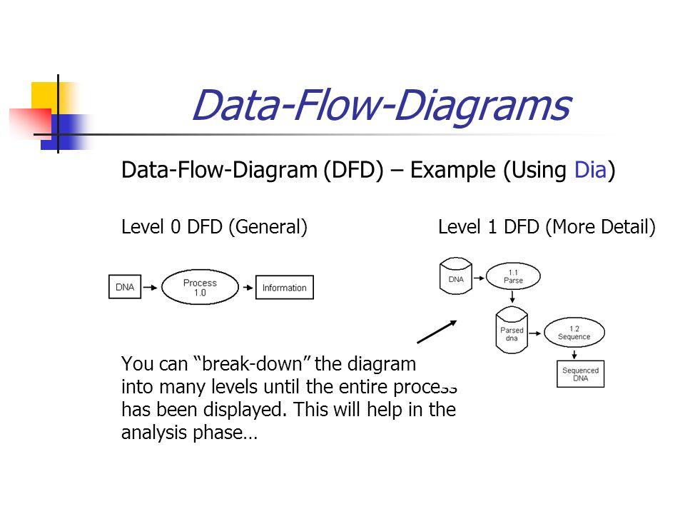 bif  system analysis  amp  design diagramming     i    data flow diagrams  data flow diagram  dfd    example