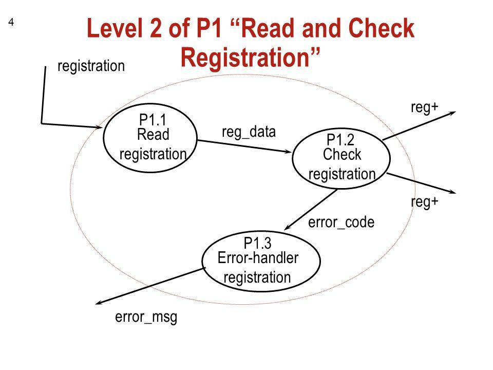 4 4 - Level 2 Dfd Diagram