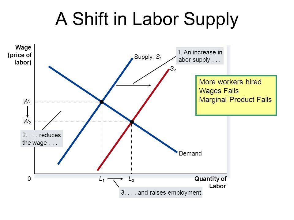 A Shift in Labor Supply Wage (price of labor) 0 Quantity of Labor Supply,S Demand 2....