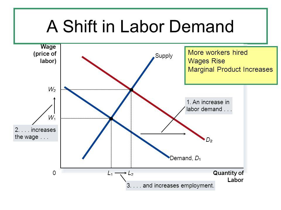 A Shift in Labor Demand Wage (price of labor) 0 Quantity of Labor Supply Demand,D 2....