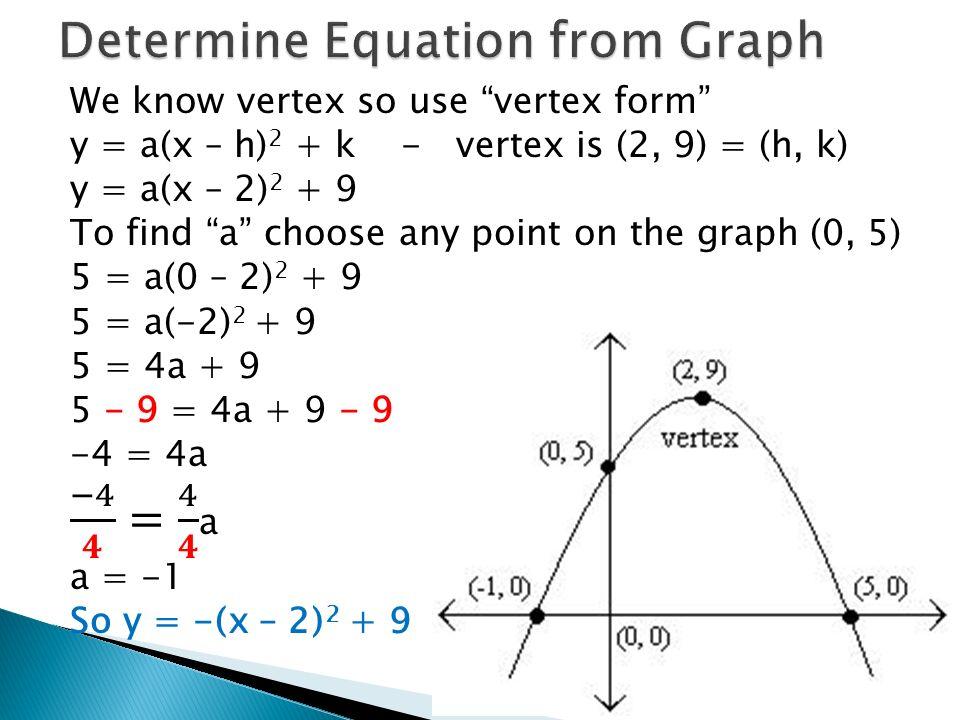 Vertex Form Of The Quadratic Equation Images Free Form Design Examples