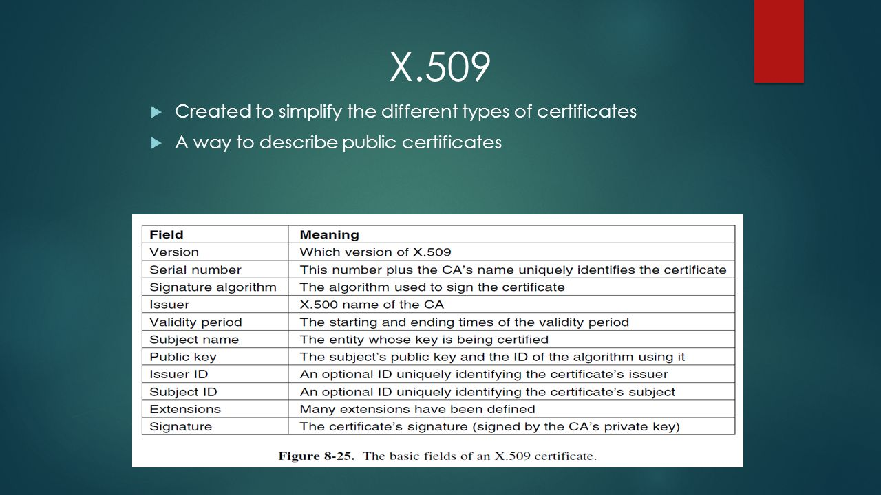 Group 9 chapter 83 86 public key algorithms symmetric key 9 x509 created to simplify the different types of certificates a way to describe public certificates 1betcityfo Gallery
