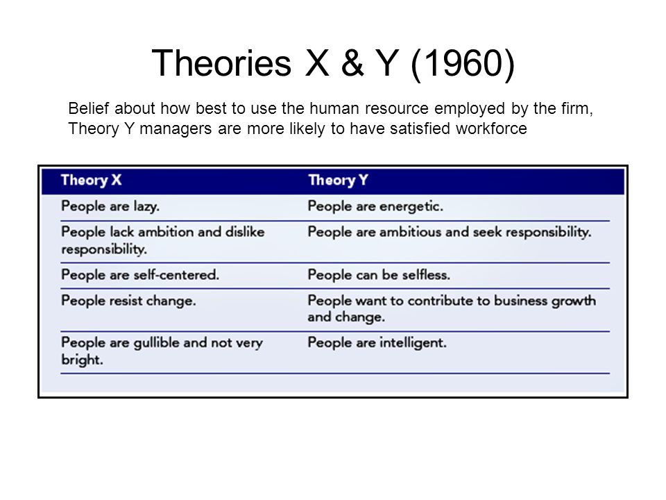 Theories X & Y (1960) Belief about how best to use the human resource employed by the firm, Theory Y managers are more likely to have satisfied workforce