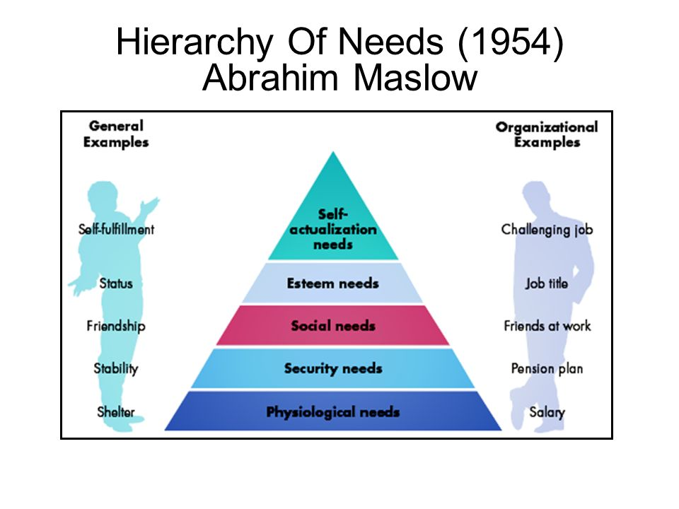 Hierarchy Of Needs (1954) Abrahim Maslow