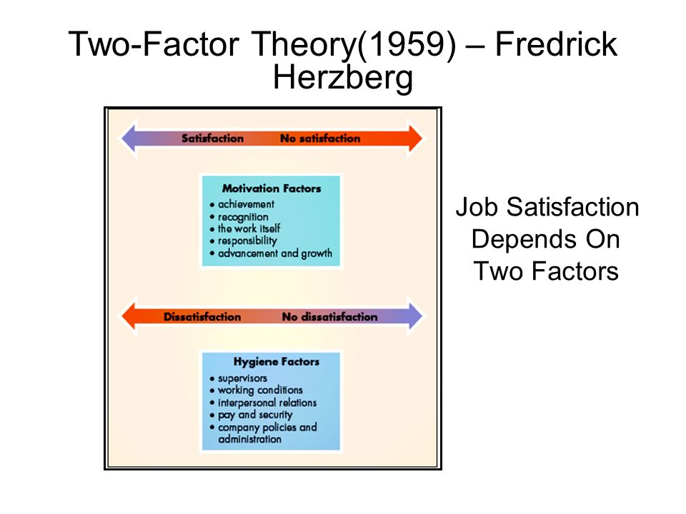 Two-Factor Theory(1959) – Fredrick Herzberg Job Satisfaction Depends On Two Factors