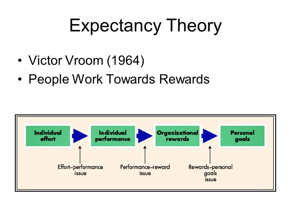 Expectancy Theory Victor Vroom (1964) People Work Towards Rewards