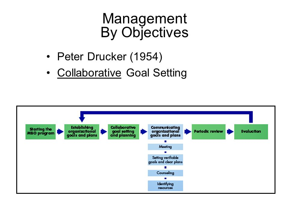 Management By Objectives Peter Drucker (1954) Collaborative Goal Setting