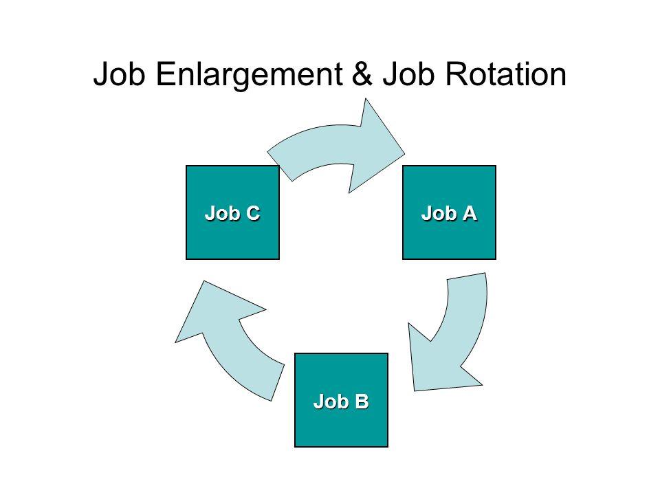 Job Enlargement & Job Rotation Job A Job B Job C