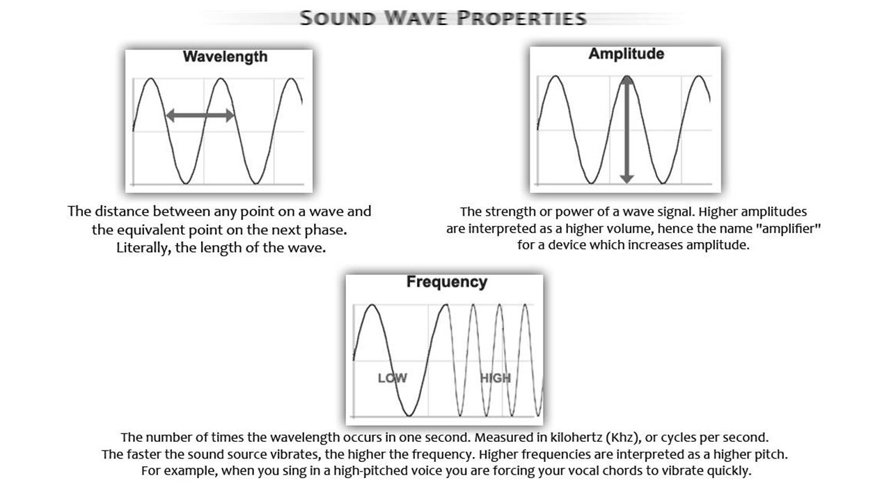 frequency and volume of sound waves