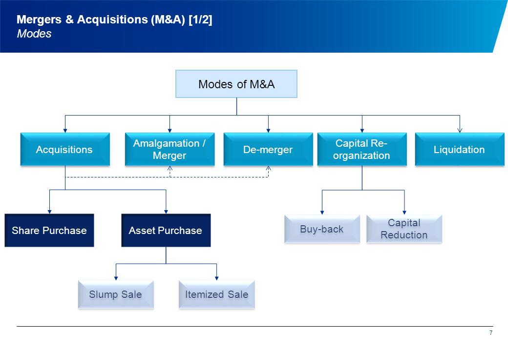 7 Mergers & Acquisitions (M&A) [1/2] Modes Amalgamation / Merger Modes of M&A De-merger Acquisitions Asset PurchaseShare Purchase Slump Sale Itemized Sale Capital Re- organization Buy-back Capital Reduction Liquidation