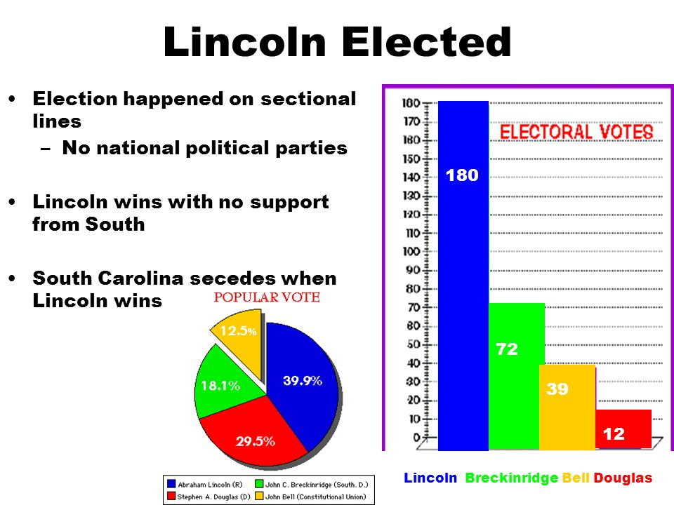 Lincoln Elected Election happened on sectional lines –No national political parties Lincoln wins with no support from South South Carolina secedes when Lincoln wins 180 72 39 12 Lincoln Breckinridge Bell Douglas