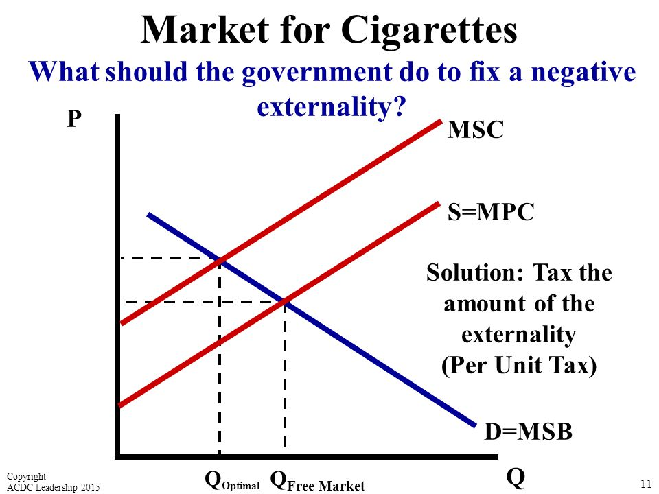 P Q D=MSB Q Free Market 11 Market for Cigarettes What should the government do to fix a negative externality.