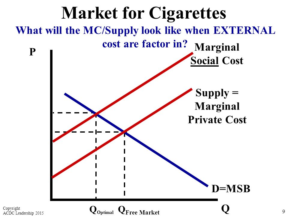 P Q D=MSB Supply = Marginal Private Cost Q Free Market 9 Market for Cigarettes Marginal Social Cost What will the MC/Supply look like when EXTERNAL cost are factor in.