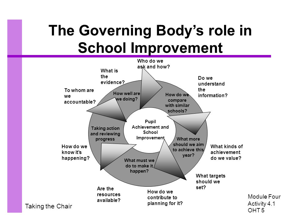 Taking the Chair The Governing Body's role in School Improvement Module Four Activity 4.1 OHT 5 What is the evidence? Who do we ask and how? Do we und
