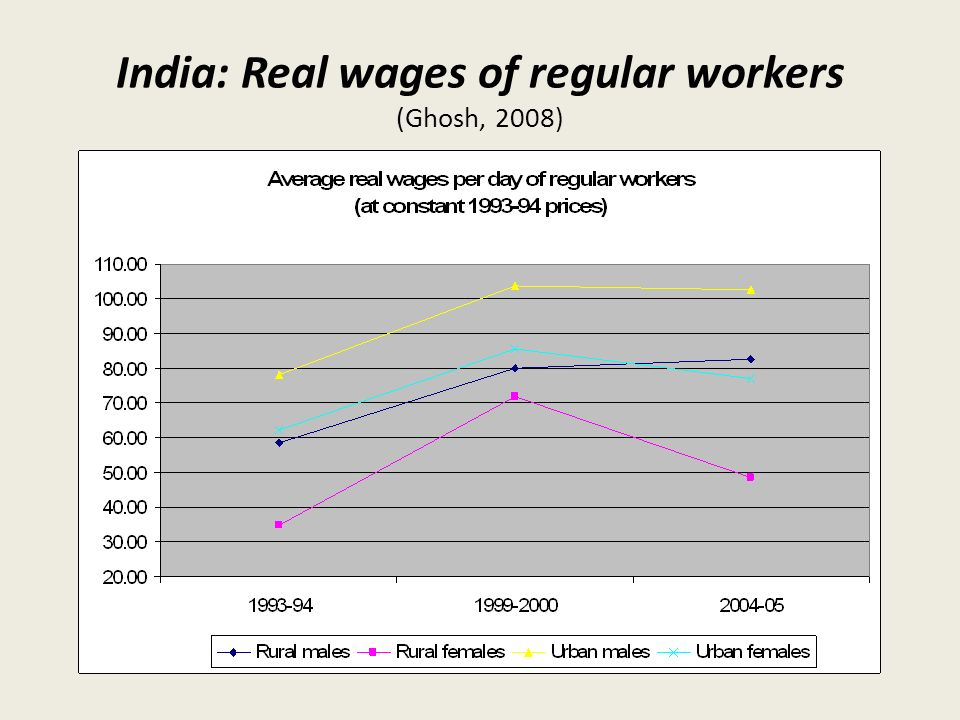 real wages india