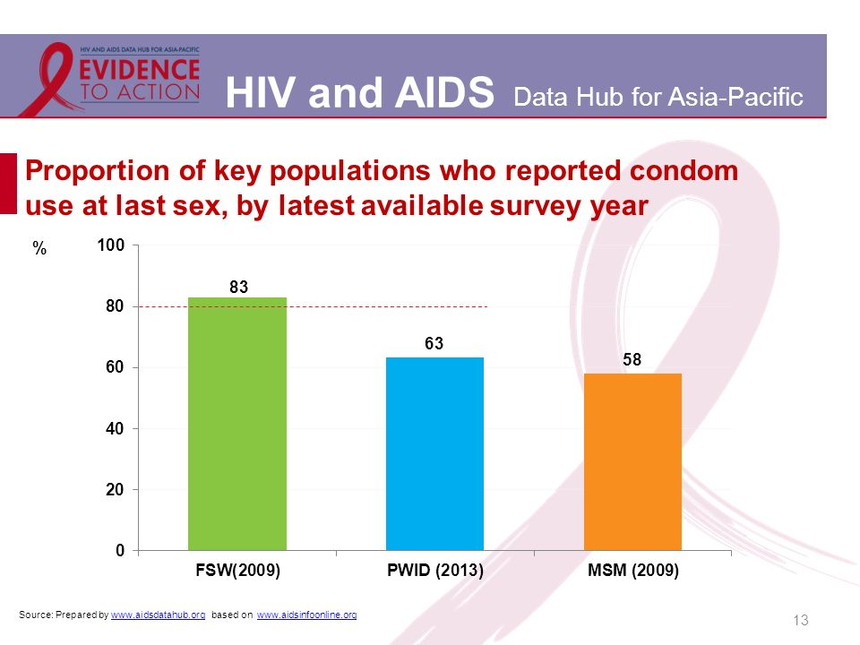 HIV and AIDS Data Hub for Asia-Pacific 13 Proportion of key populations who reported condom use at last sex, by latest available survey year Source: Prepared by www.aidsdatahub.org based on www.aidsinfoonline.orgwww.aidsdatahub.orgwww.aidsinfoonline.org