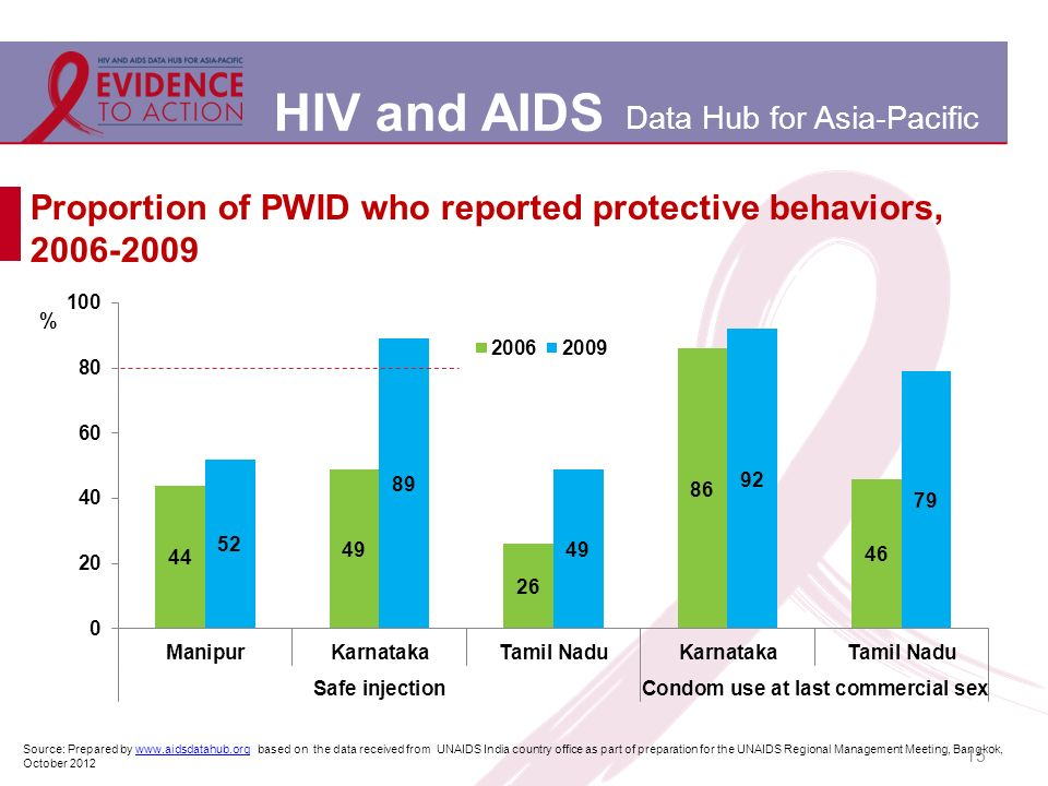 HIV and AIDS Data Hub for Asia-Pacific 15 Proportion of PWID who reported protective behaviors, 2006-2009 Source: Prepared by www.aidsdatahub.org based on the data received from UNAIDS India country office as part of preparation for the UNAIDS Regional Management Meeting, Bangkok, October 2012www.aidsdatahub.org